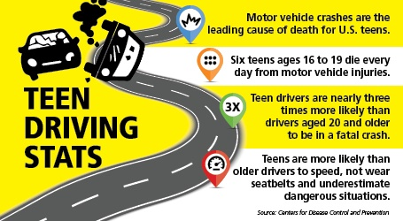Teen Driving Stats Motor vehicle crashes are the leading cause of death for U.S. teens. Six teens ages 16 to 19 die every day from motor vehicle injuries. Teen drivers are nearly three times more likely than drivers aged 20 and older to be in a fatal crash. Teens are more likely than older drivers to speed, not wear seatbelts and underestimate dangerous situations. Source: Centers for Disease Control and Prevention