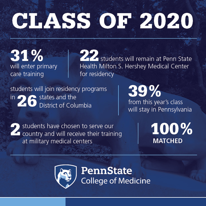 An infographic depicts statistics about the Penn State College of Medicine MD class of 2020.